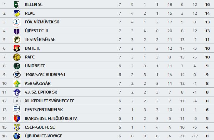 Screenshot_2018-09-30 UNIONE FC - MLSZ adatbank