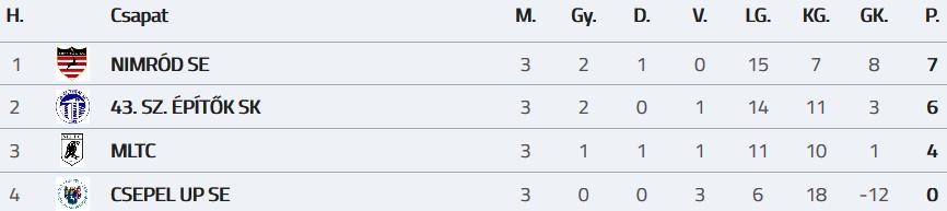 Screenshot_2019-01-05 BLSZ FELNŐTT TEREMTORNA KÖZÉP DÖNTŐ 2 CSOPORT 1 forduló - MLSZ adatbank